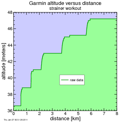 Garmin trainer data